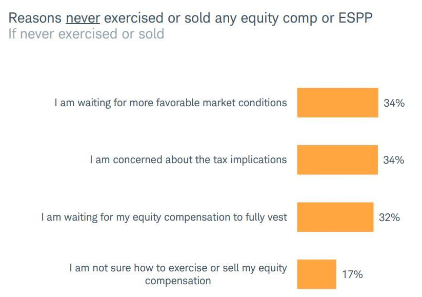 The Mystockoptions Blog Trends In Equity Comp